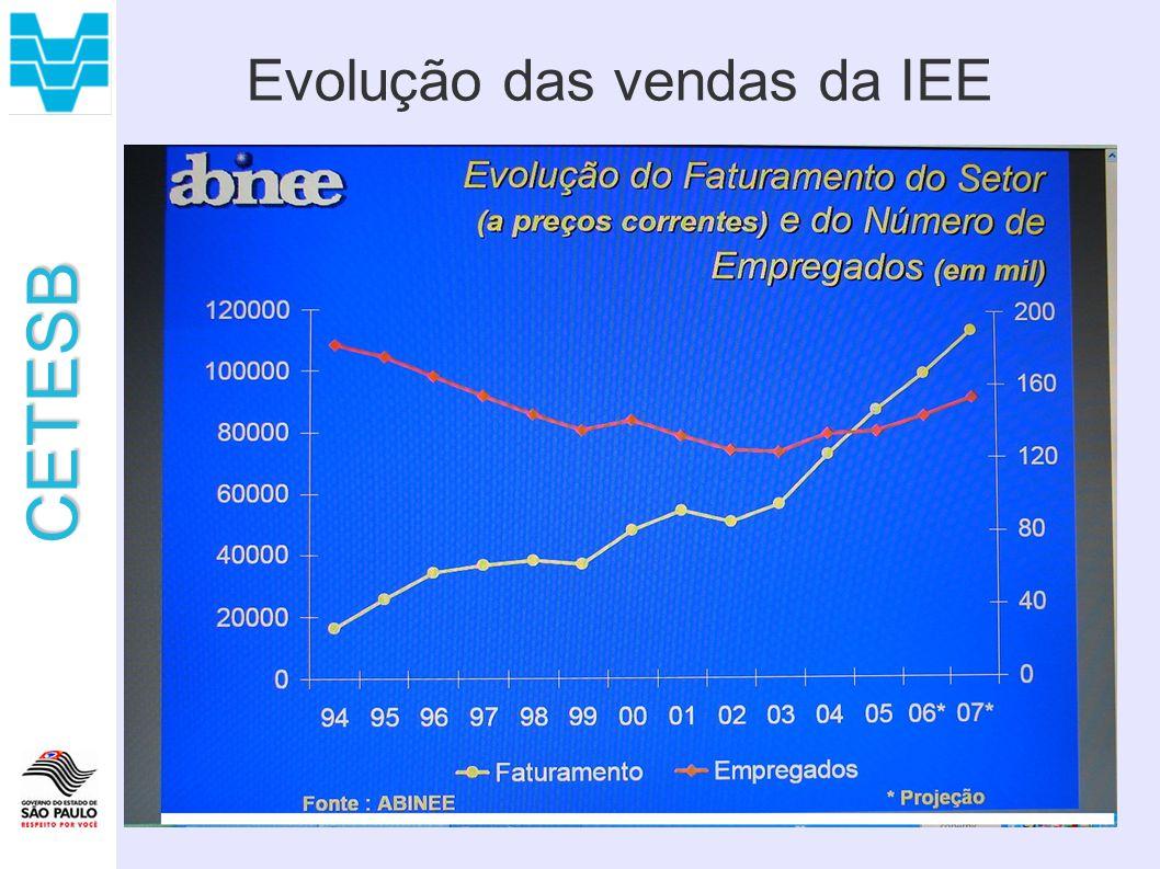 Evolução das vendas da IEE