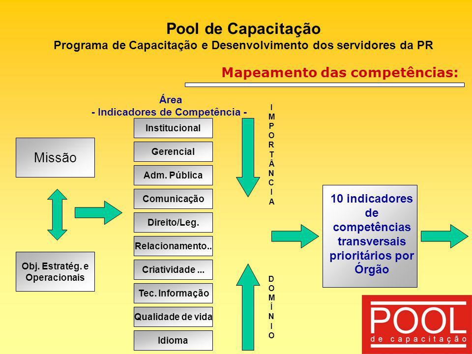 Pool de Capacitação Mapeamento das competências: Missão
