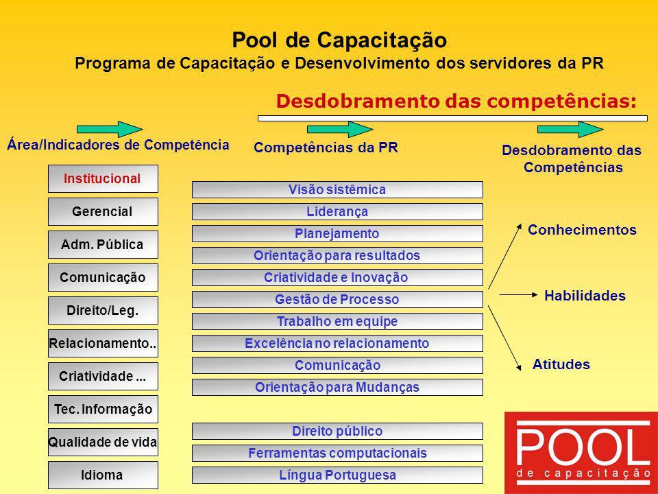Pool de Capacitação Desdobramento das competências: