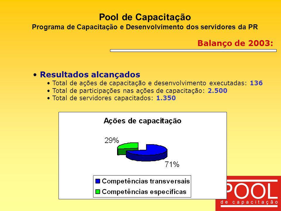 Programa de Capacitação e Desenvolvimento dos servidores da PR