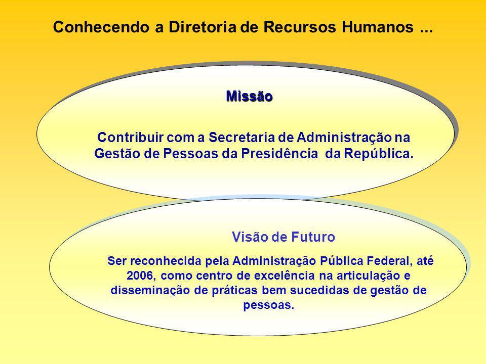 Conhecendo a Diretoria de Recursos Humanos ...