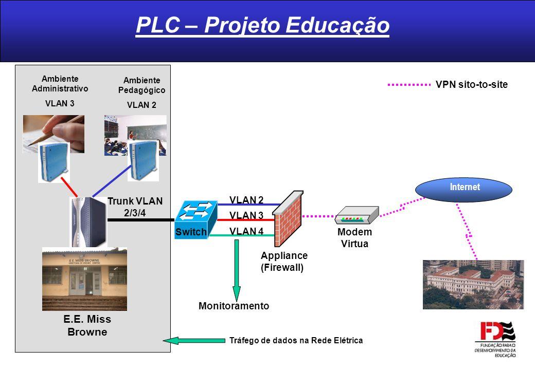 Ambiente Administrativo Tráfego de dados na Rede Elétrica
