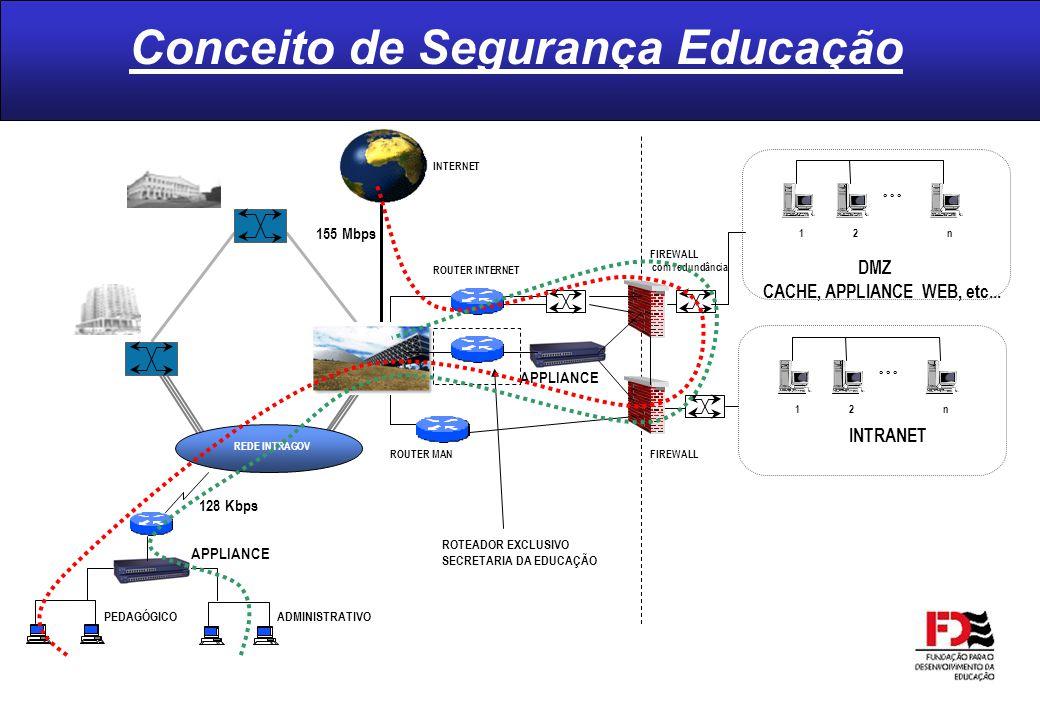 Conceito de Segurança Educação