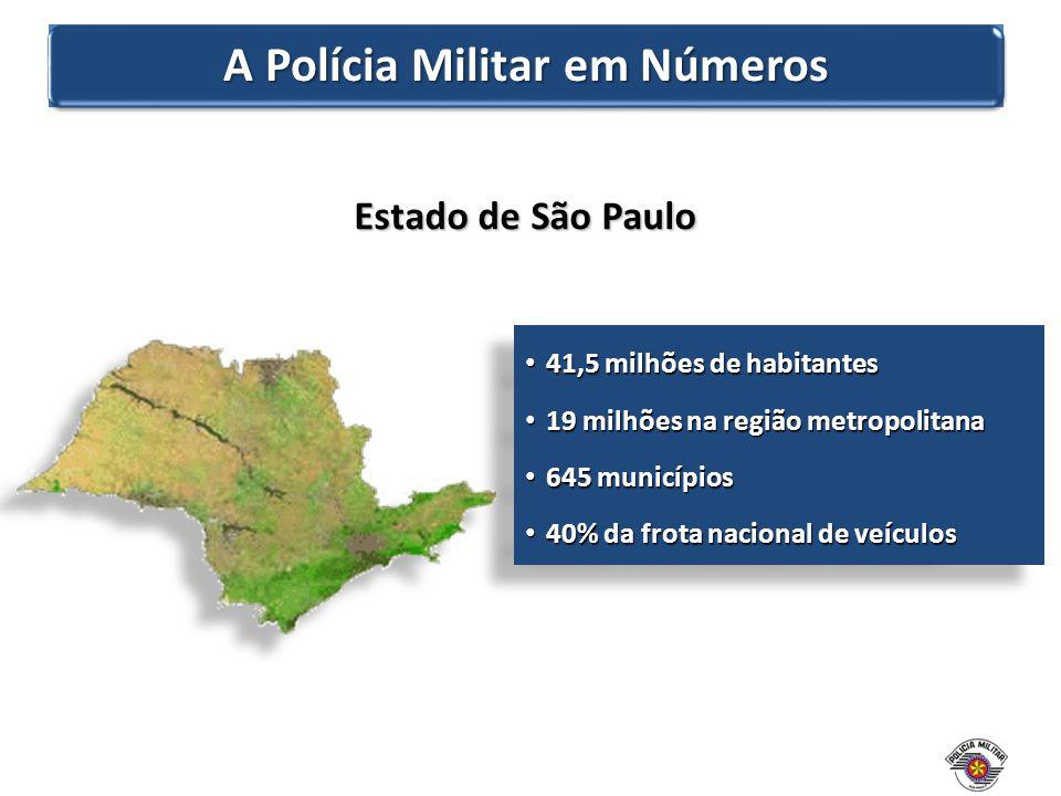 A Polícia Militar em Números