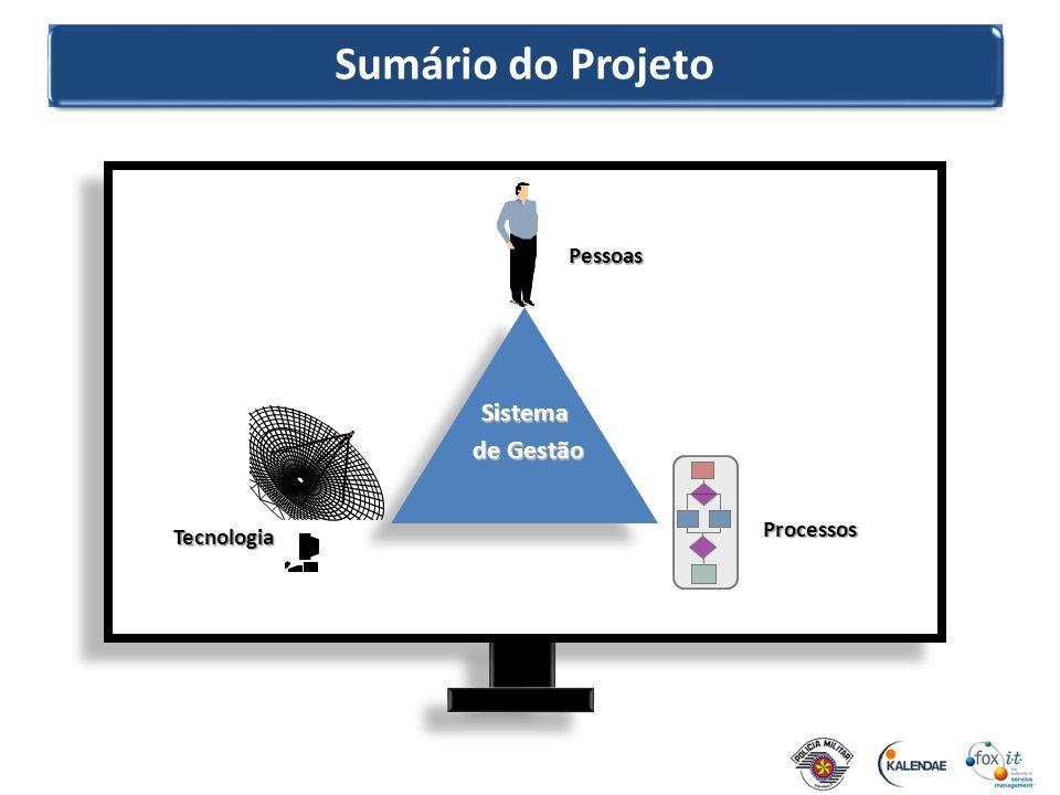 Sumário do Projeto Pessoas Sistema de Gestão Processos Tecnologia