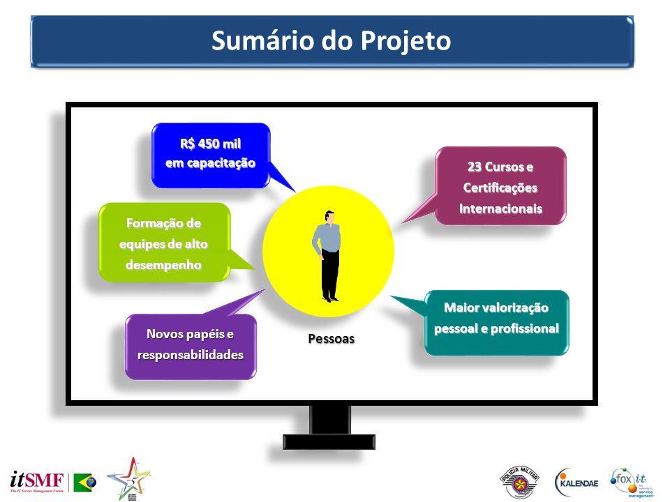 Sumário do Projeto Pessoas R$ 450 mil em capacitação