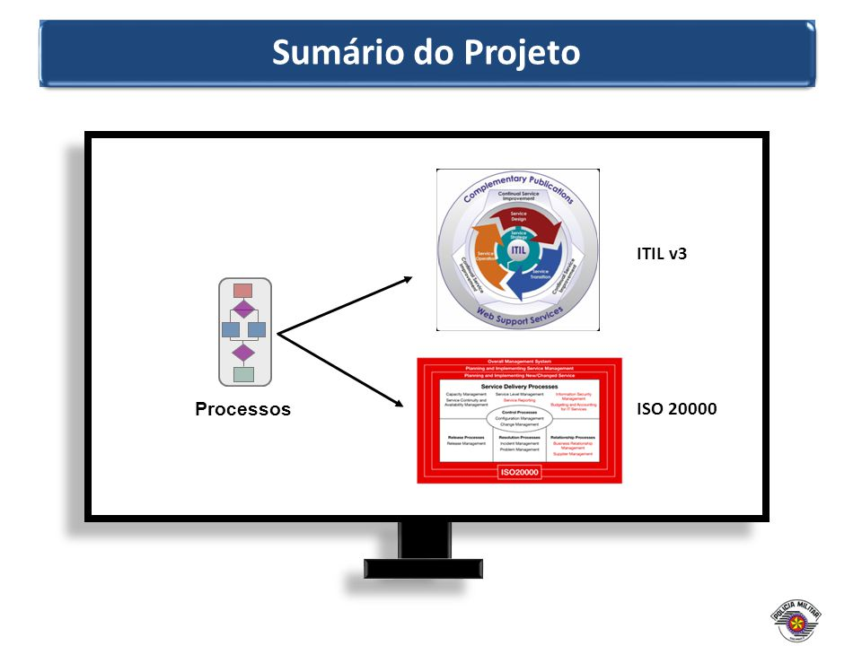 Sumário do Projeto ITIL v3 Processos ISO 20000