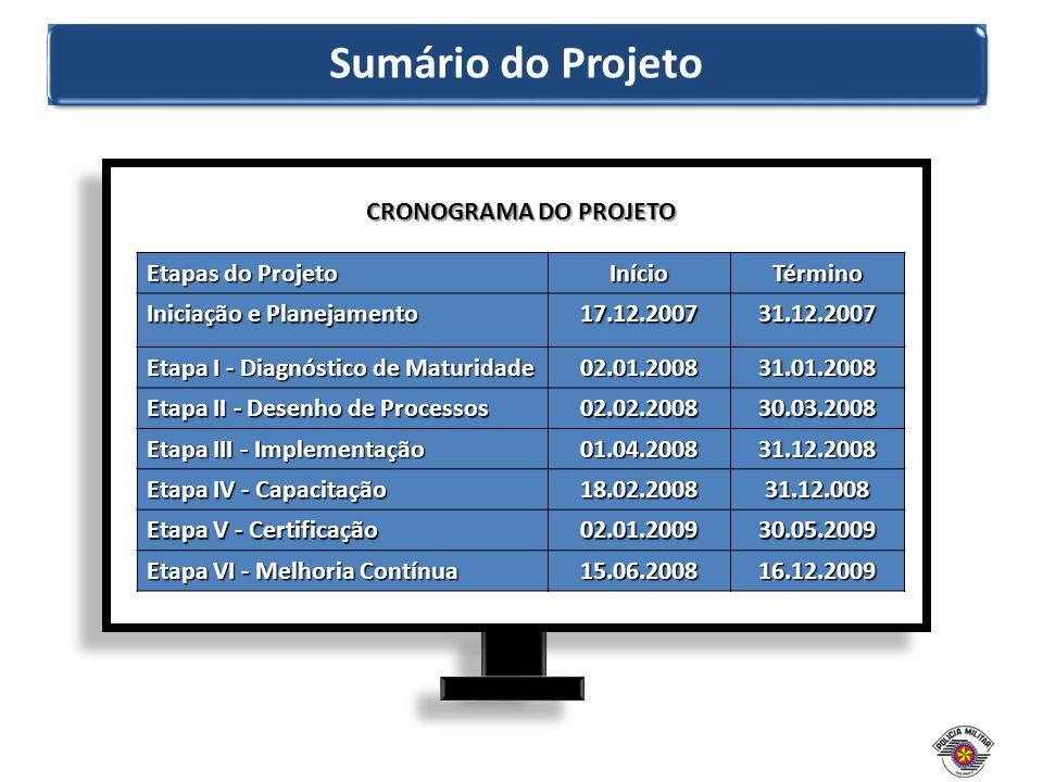 Sumário do Projeto CRONOGRAMA DO PROJETO Etapas do Projeto Início