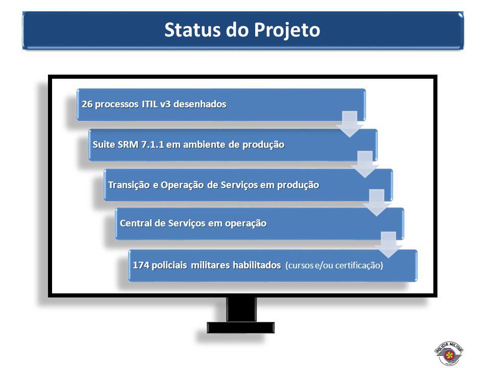Status do Projeto 26 processos ITIL v3 desenhados