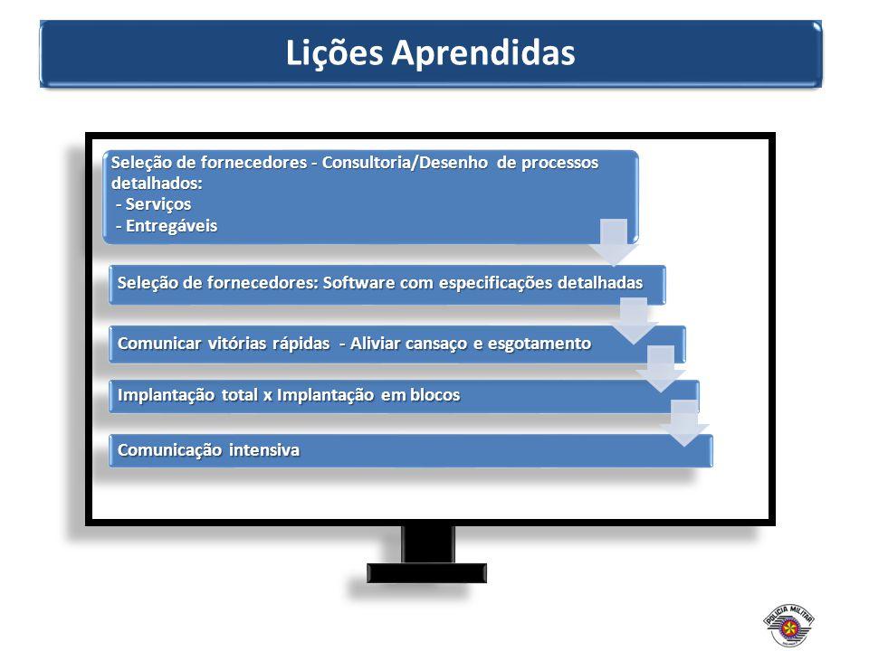 Lições Aprendidas Seleção de fornecedores - Consultoria/Desenho de processos detalhados: - Serviços.