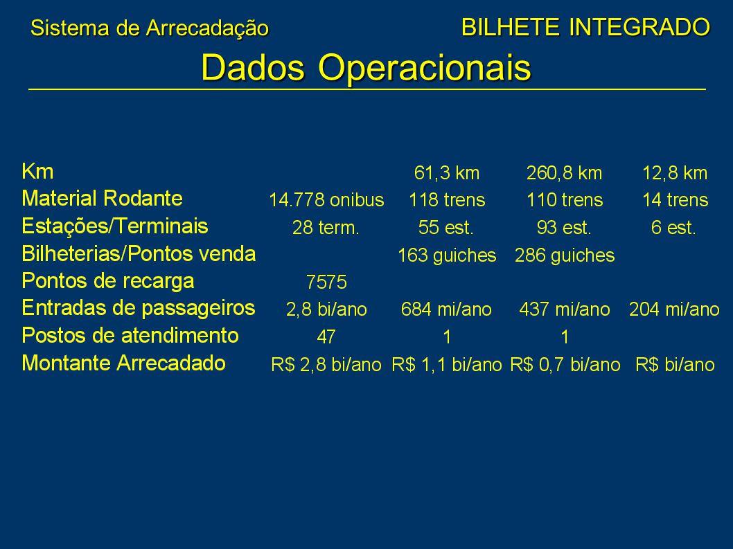 Dados Operacionais Sistema de Arrecadação BILHETE INTEGRADO.