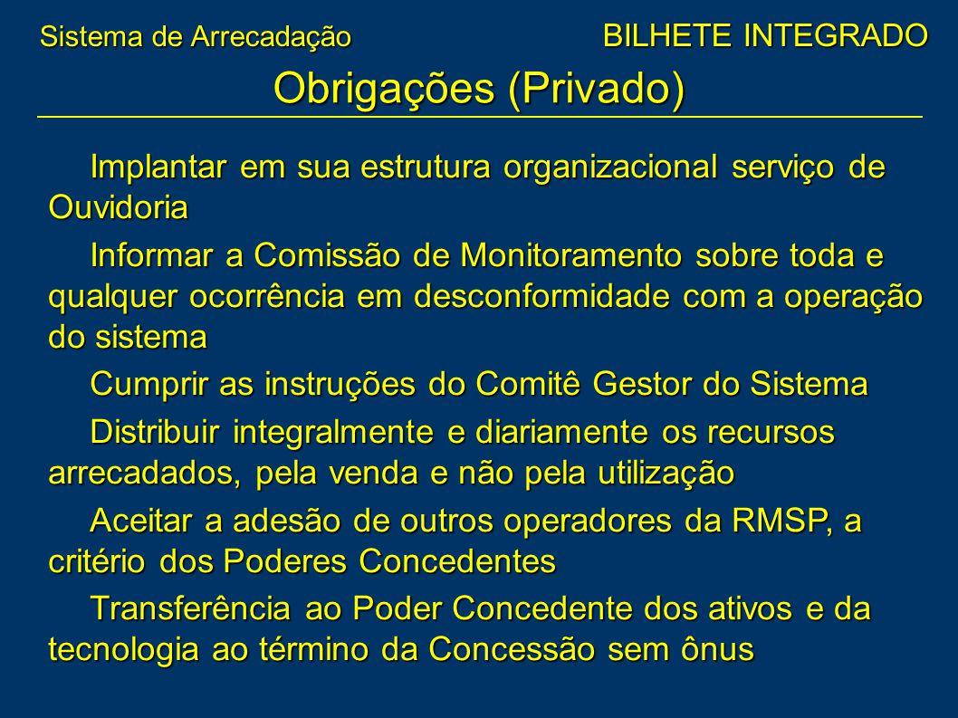 Obrigações (Privado)