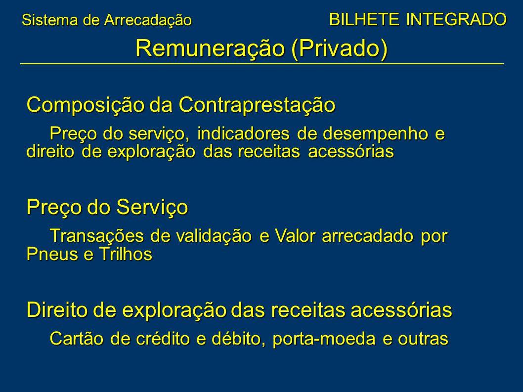 Remuneração (Privado)