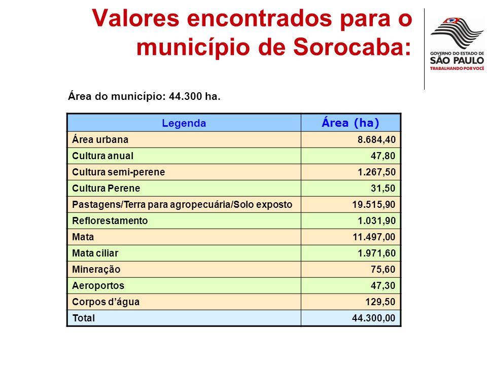 Valores encontrados para o município de Sorocaba: