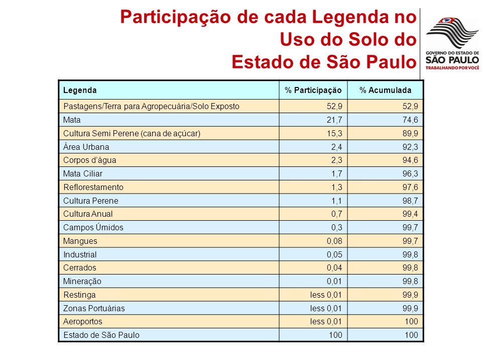 Participação de cada Legenda no Uso do Solo do Estado de São Paulo