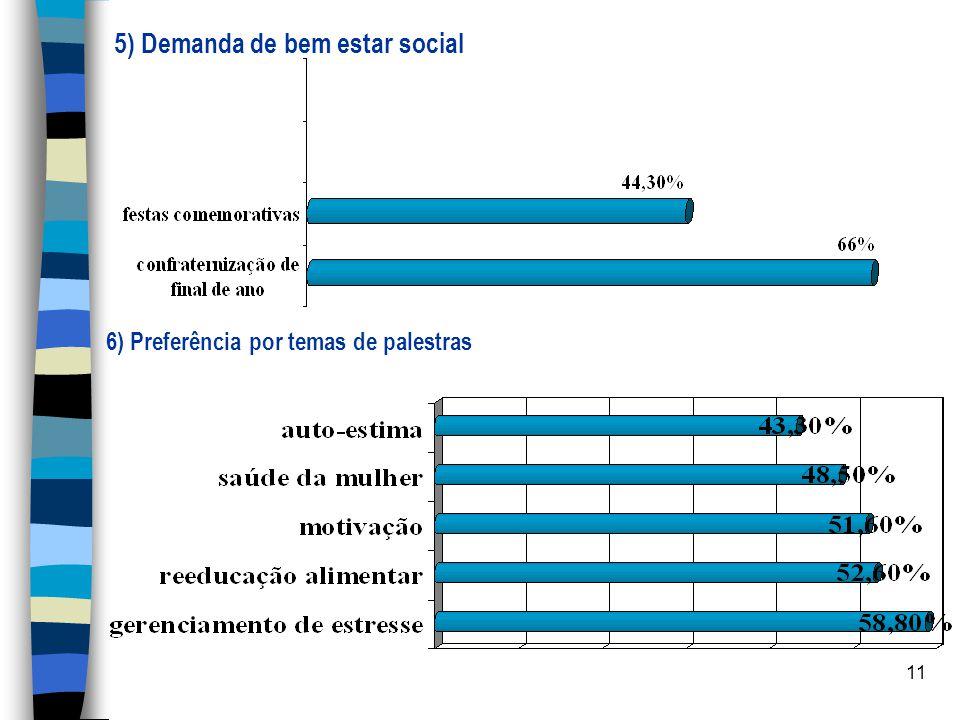 5) Demanda de bem estar social