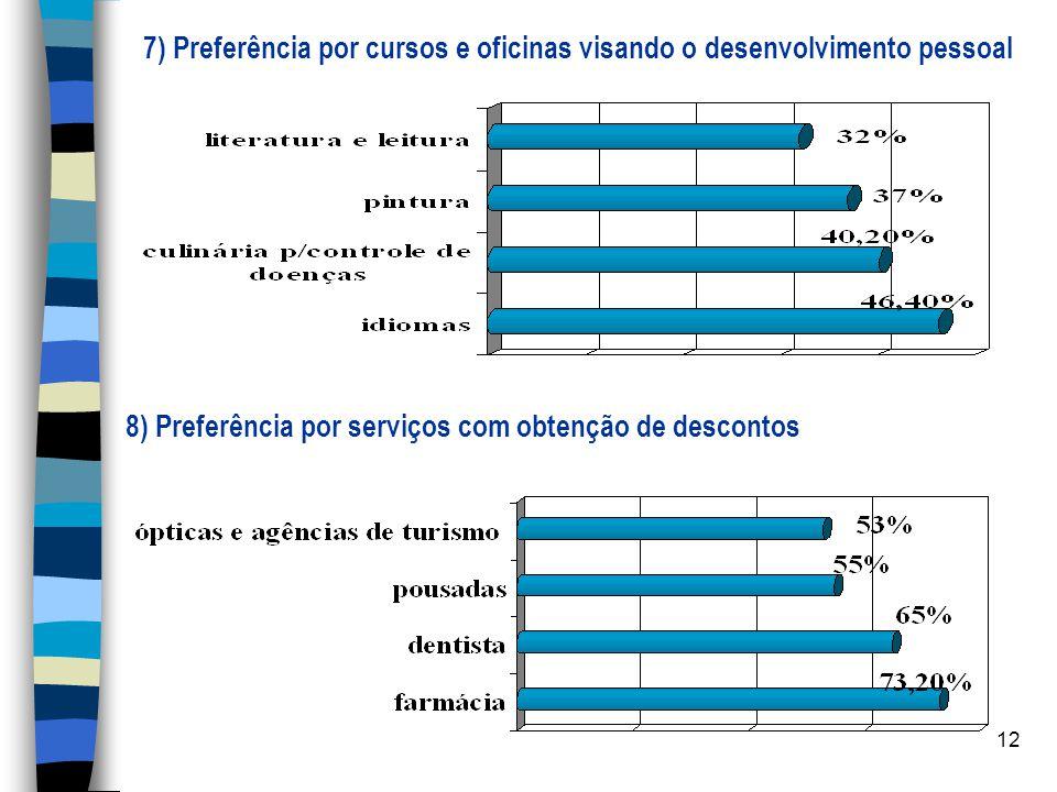 7) Preferência por cursos e oficinas visando o desenvolvimento pessoal