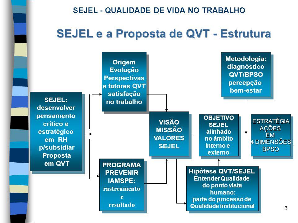 SEJEL - QUALIDADE DE VIDA NO TRABALHO
