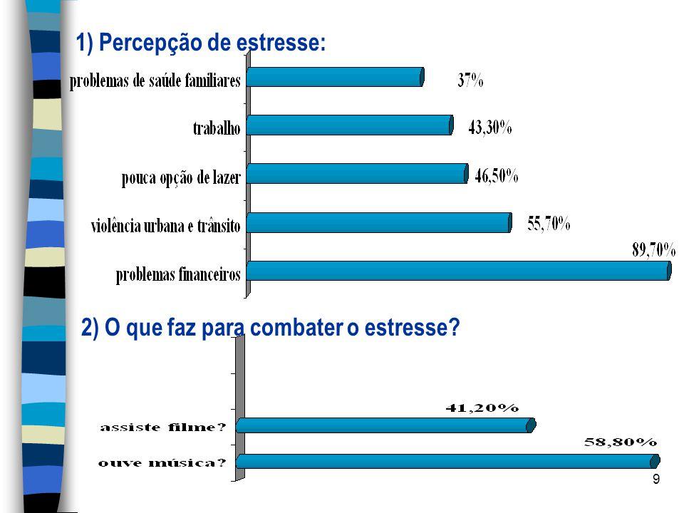 1) Percepção de estresse: