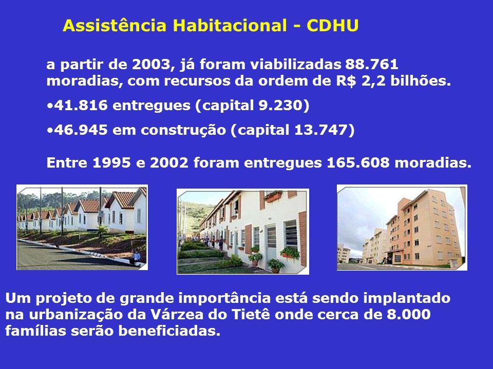 Assistência Habitacional - CDHU
