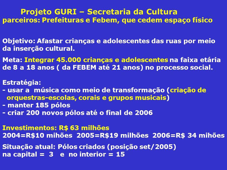 Projeto GURI – Secretaria da Cultura parceiros: Prefeituras e Febem, que cedem espaço físico