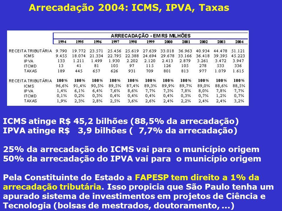 Arrecadação 2004: ICMS, IPVA, Taxas