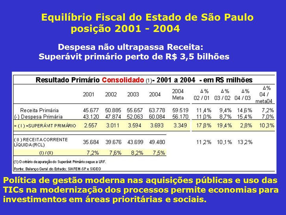 Equilíbrio Fiscal do Estado de São Paulo posição 2001 - 2004