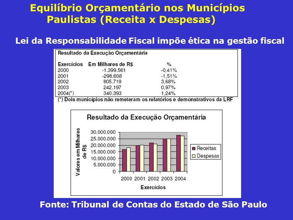 Equilíbrio Orçamentário nos Municípios Paulistas (Receita x Despesas)