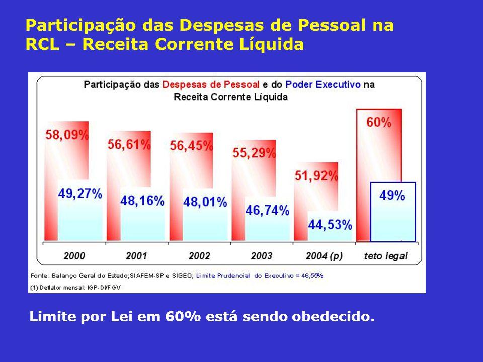 Participação das Despesas de Pessoal na RCL – Receita Corrente Líquida