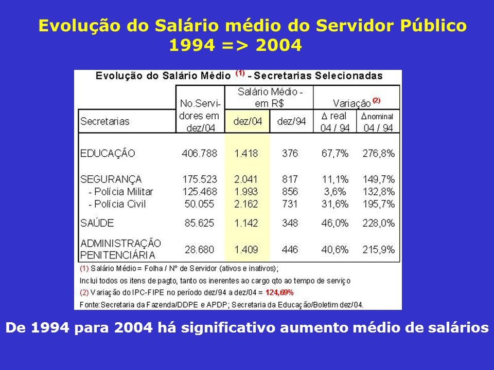 Evolução do Salário médio do Servidor Público 1994 => 2004