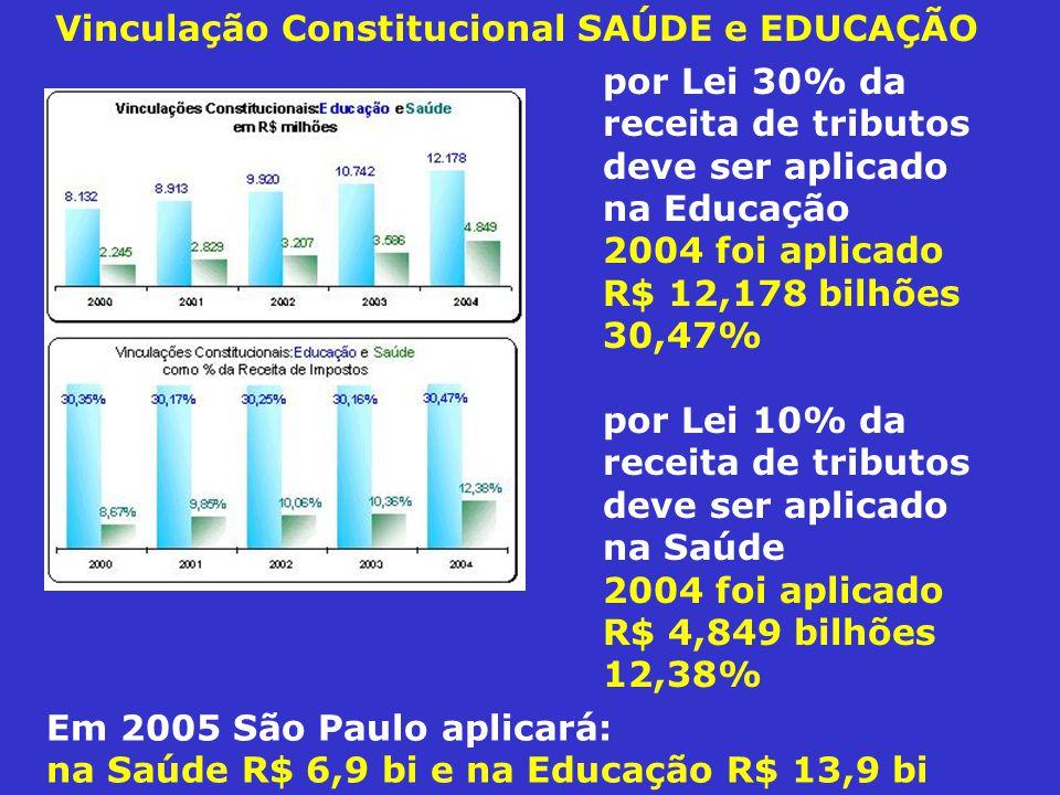 Vinculação Constitucional SAÚDE e EDUCAÇÃO