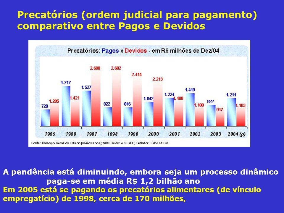 Precatórios (ordem judicial para pagamento) comparativo entre Pagos e Devidos