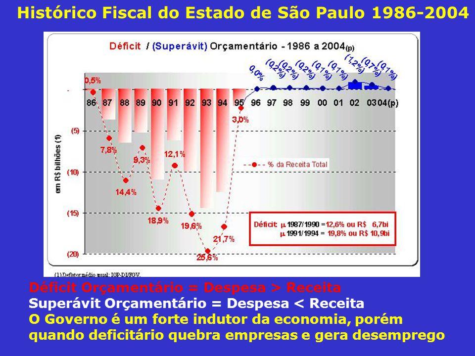 Histórico Fiscal do Estado de São Paulo 1986-2004