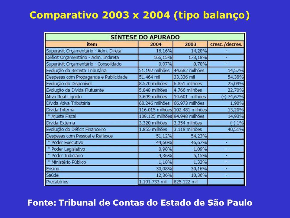 Comparativo 2003 x 2004 (tipo balanço)