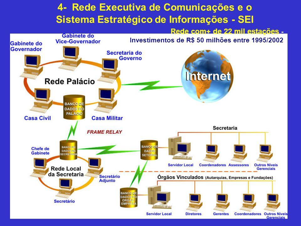 4- Rede Executiva de Comunicações e o Sistema Estratégico de Informações - SEI