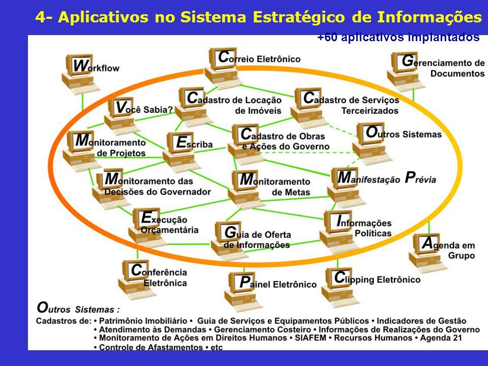 4- Aplicativos no Sistema Estratégico de Informações