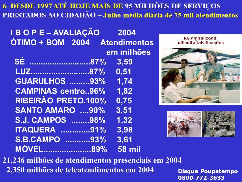 6- DESDE 1997 ATÉ HOJE MAIS DE 95 MILHÕES DE SERVIÇOS PRESTADOS AO CIDADÃO – Julho média diária de 75 mil atendimentos