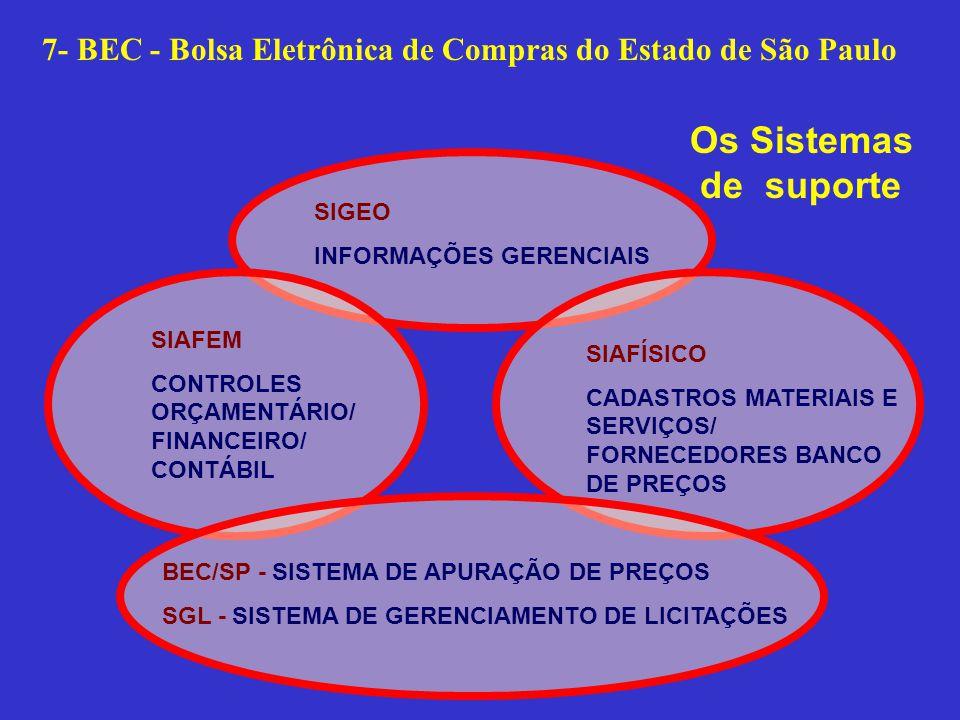 7- BEC - Bolsa Eletrônica de Compras do Estado de São Paulo