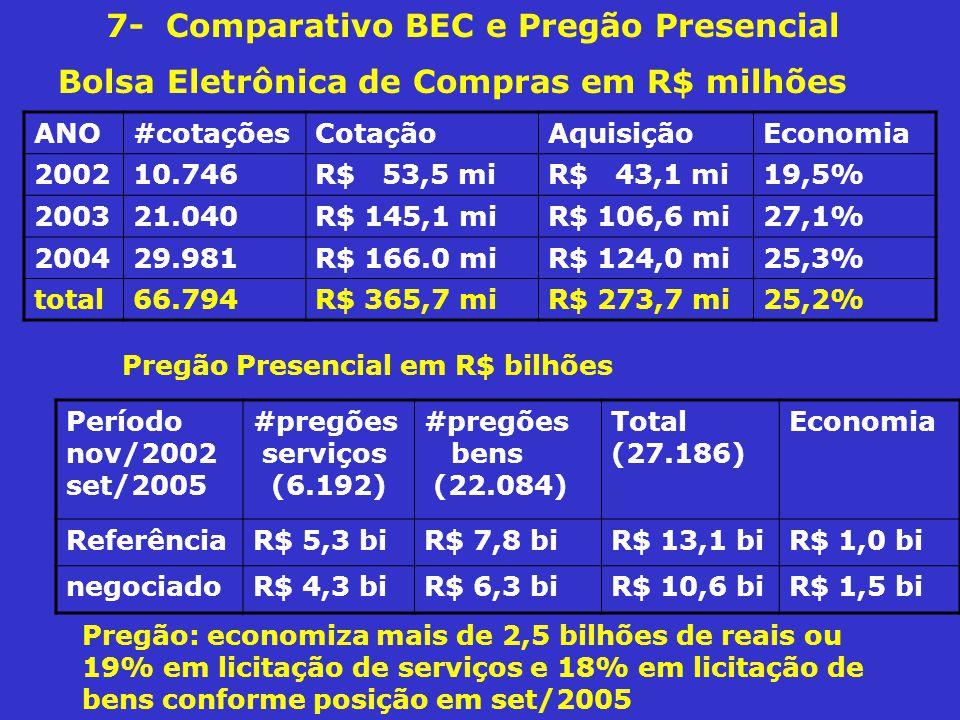 7- Comparativo BEC e Pregão Presencial
