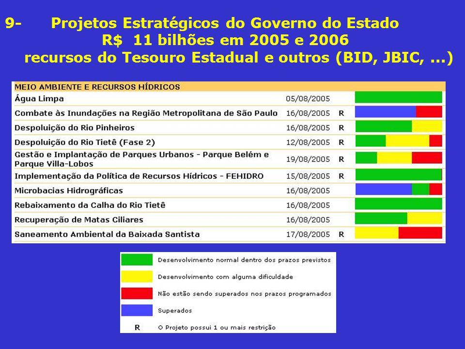 9- Projetos Estratégicos do Governo do Estado R$ 11 bilhões em 2005 e 2006 recursos do Tesouro Estadual e outros (BID, JBIC, ...)