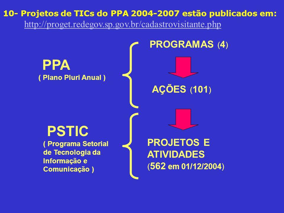 PPA PSTIC PROGRAMAS (4) AÇÕES (101)