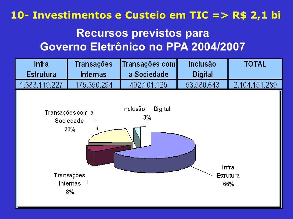 Recursos previstos para Governo Eletrônico no PPA 2004/2007