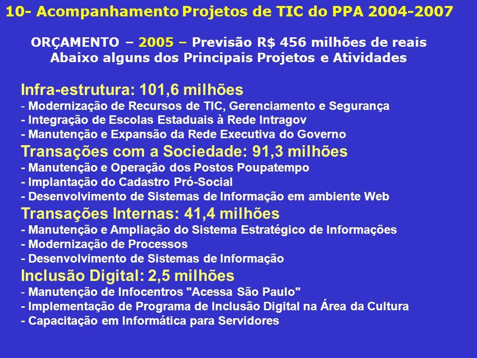 Infra-estrutura: 101,6 milhões