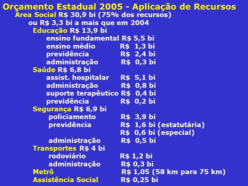 Orçamento Estadual 2005 - Aplicação de Recursos