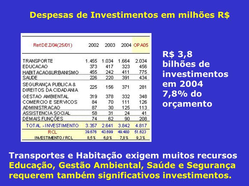 Despesas de Investimentos em milhões R$