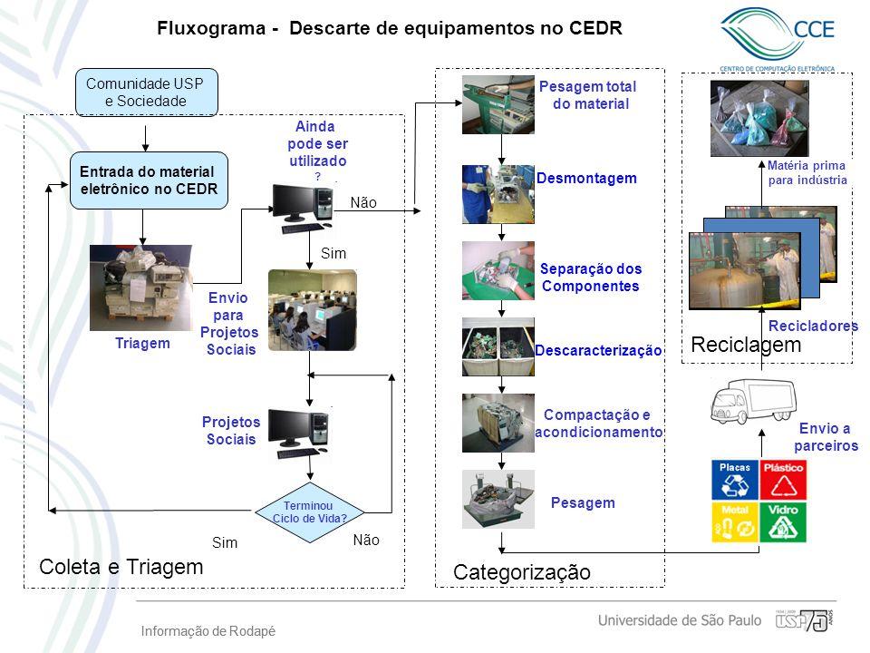 Fluxograma - Descarte de equipamentos no CEDR