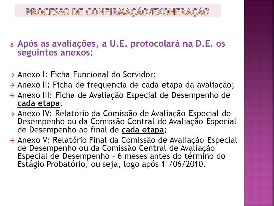 PROCESSO DE CONFIRMAÇÃO/EXONERAÇÃO