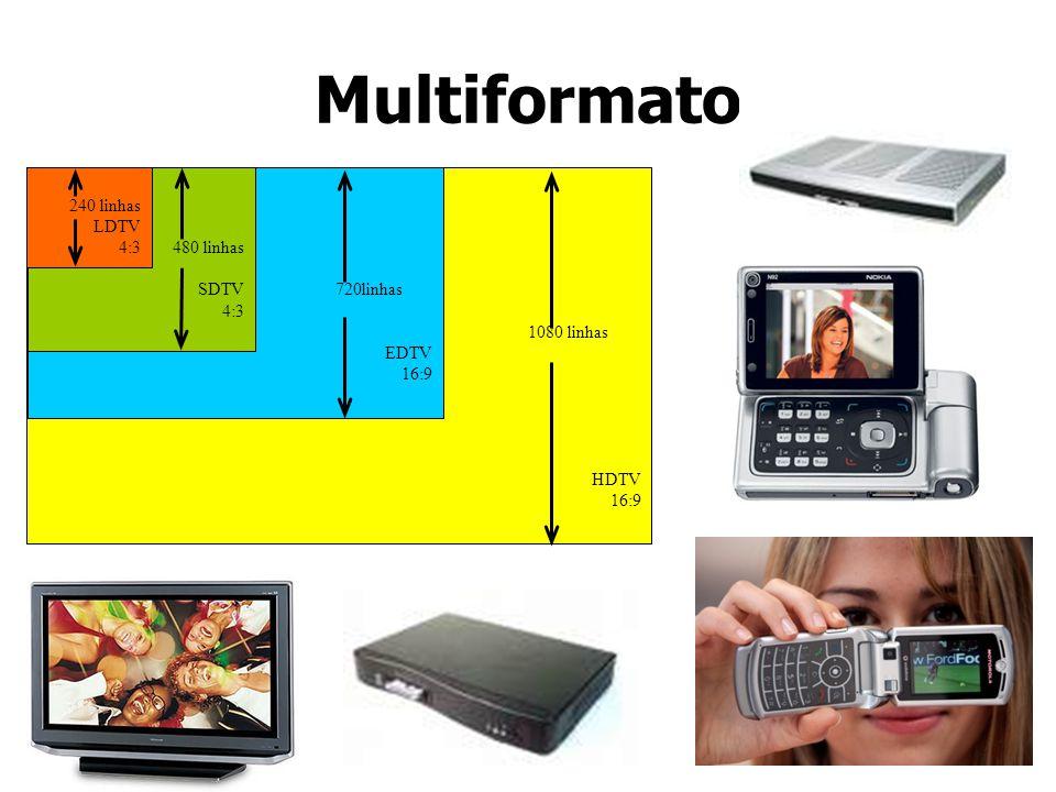 Multiformato 1080 linhas HDTV 16:9 720linhas EDTV 480 linhas SDTV 4:3