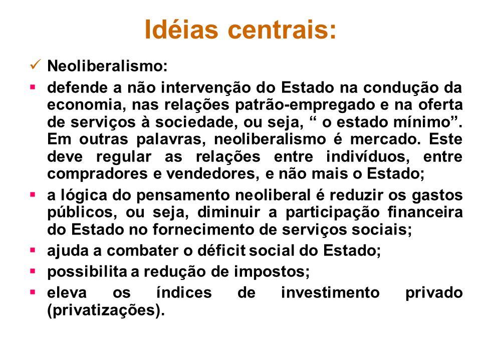 Idéias centrais: Neoliberalismo: