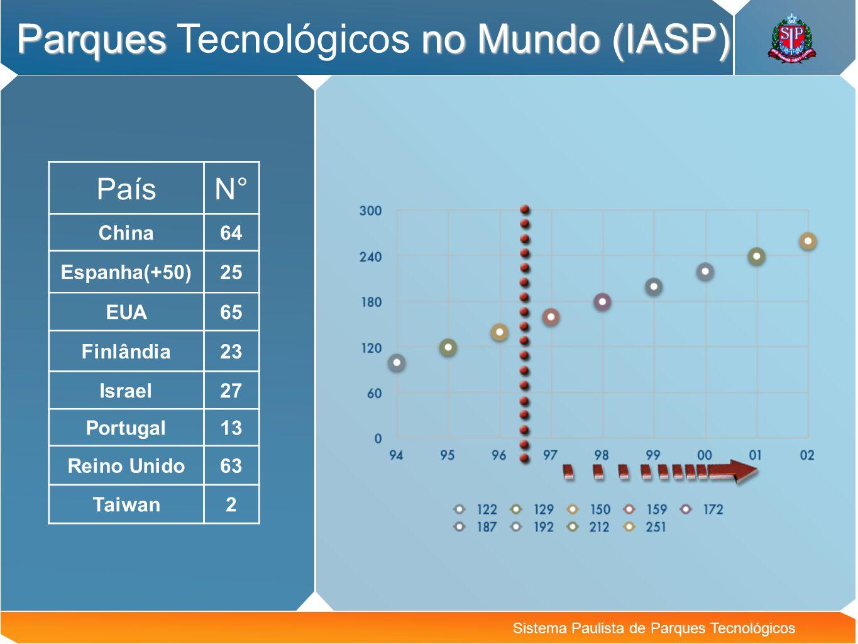 Parques Tecnológicos no Mundo (IASP)